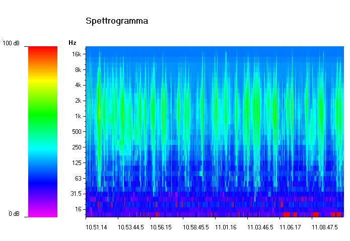spettrogramma